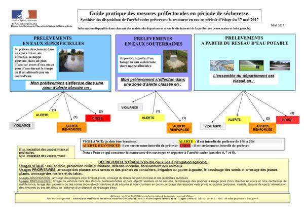 thumbnail of guide_pratique_des_mesures_prefectorales_en_periode_de_secheresse_2017